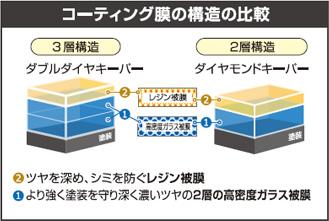 コーティング膜の構造の比較